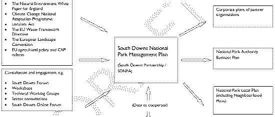 How to plan a national park (SDNPA)