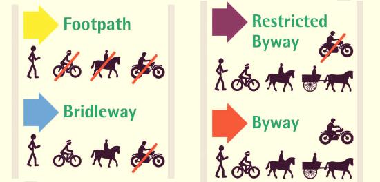 Way typology