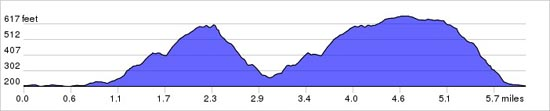 Elevation chart of MTB route - Fulking-Devils Dyke loop
