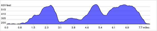 Elevation chart of MTB route - Fulking-Newtimber-Pyecombe loop