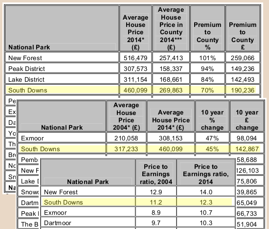 South Downs National Park Property Prices 2014