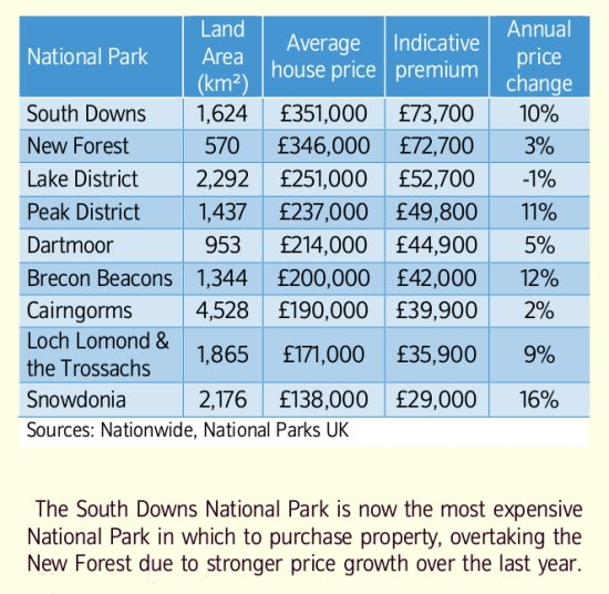 National Park House Prices 2014