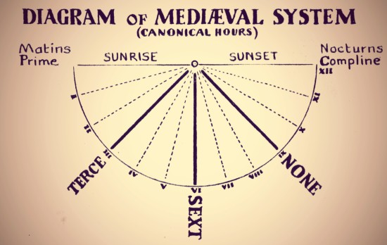 T.W. Cole 1935 Diagram of Mediaeval System