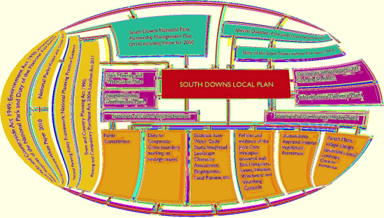 South Downs Local Plan