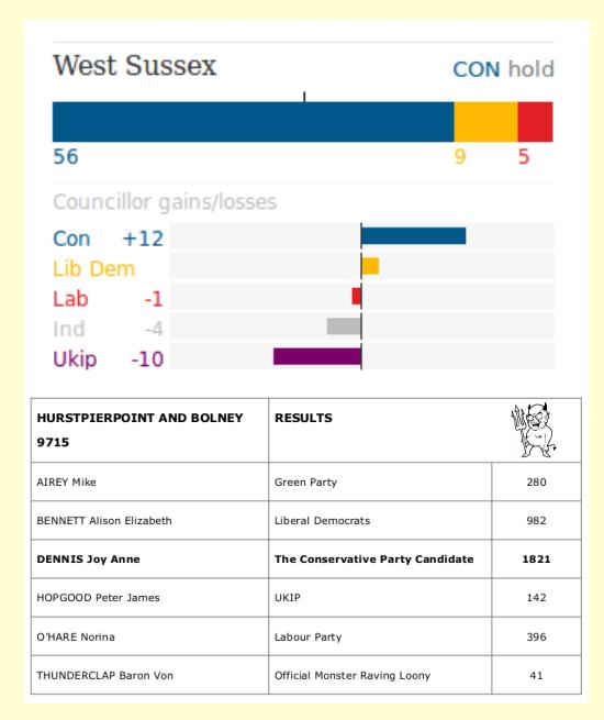 WSCC Hurstpierpoint Bolney 2017 results