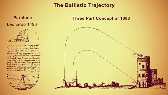 Leonardo Ballistic Trajectory