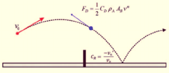 Physical model of a ping-pong ball trajectory