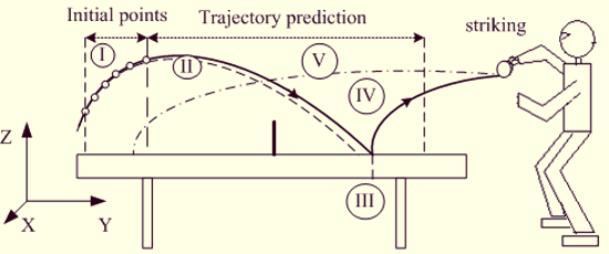 trajectory prediction