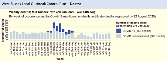 Weekly deaths in Mid Sussex